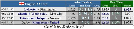 Lịch thi đấu Cúp FA ngày 4-3: Thành Manchester quyết thắng (Mới cập nhật) ảnh 1