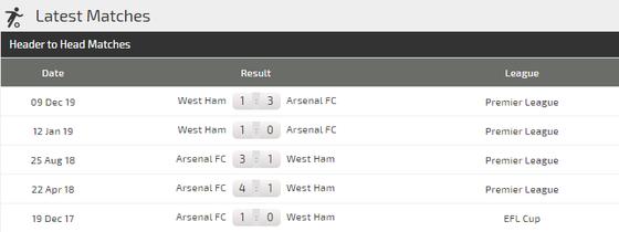 Dự đoán Arsenal – West Ham: Pháo thủ tung hoành trận derby London (Mới cập nhật) ảnh 4