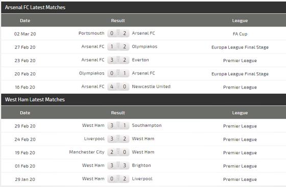 Dự đoán Arsenal – West Ham: Pháo thủ tung hoành trận derby London (Mới cập nhật) ảnh 5