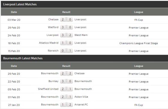 Dự đoán Liverpool – Bournemouth: Bão táp ở Anfield (Mới cập nhật) ảnh 5
