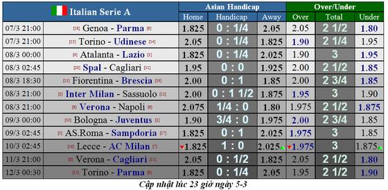 Lịch thi đấu Serie A, vòng 27: Juventus quyết soán ngôi đầu của Lazio (Mới cập nhật) ảnh 2