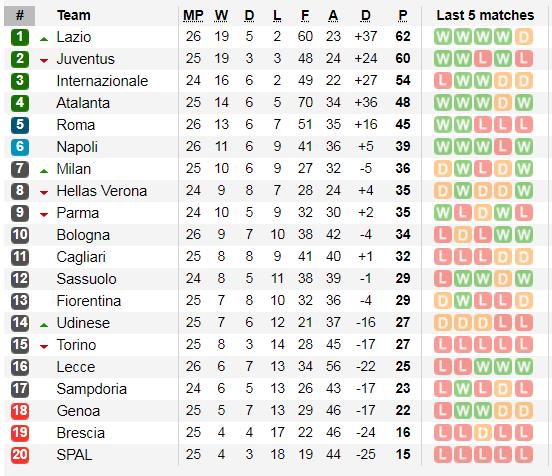 Lịch thi đấu Serie A, vòng 27: Juventus quyết soán ngôi đầu của Lazio (Mới cập nhật) ảnh 4