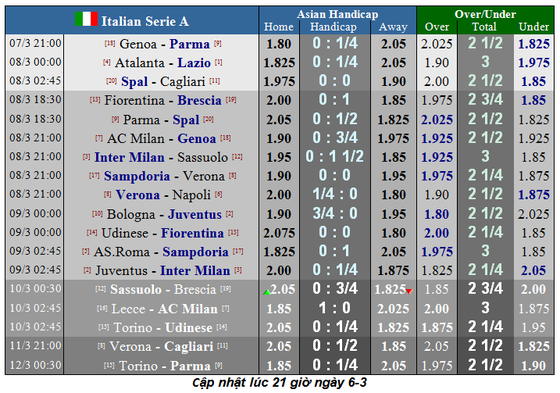 Lịch thi đấu Serie A, vòng 27: Juventus quyết soán ngôi đầu của Lazio (Mới cập nhật) ảnh 1
