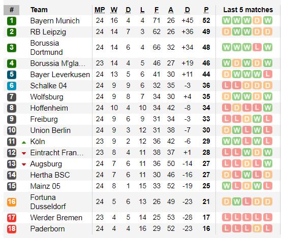Lịch thi đấu Bundesliga, vòng 25: Hùm xám thừa cơ tăng tốc ảnh 4