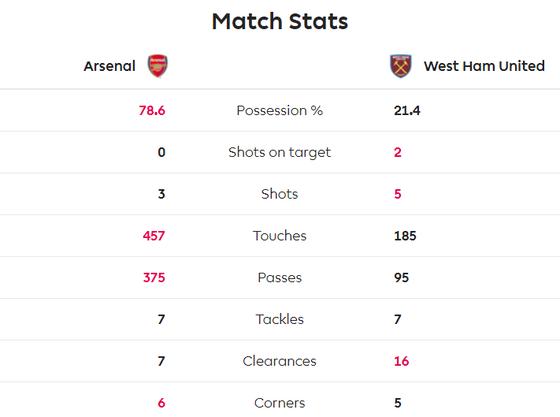 Arsenal - West Ham 1-0: Lacazette lập công đưa Pháo thủ lên thứ 9 ảnh 5