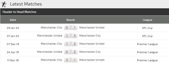 Dự đoán Man United - Man City: khẳng định sức mạnh derby ảnh 3