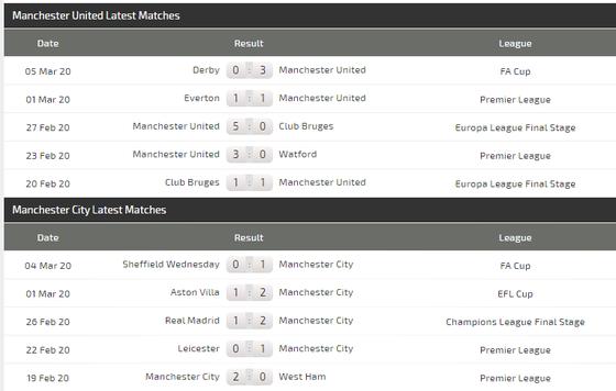 Dự đoán Man United - Man City: khẳng định sức mạnh derby ảnh 4