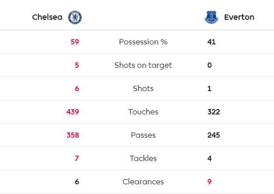 Chelsea - Everton 4-0: Mason Mount, Pedro, Willian và Giroud nhấn chìm Everton ảnh 6