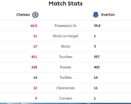 Chelsea - Everton 4-0: Mason Mount, Pedro, Willian và Giroud nhấn chìm Everton ảnh 9