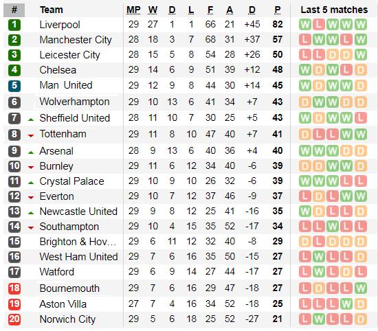 Xếp hạng giải Ngoại hạng Anh, vòng 29: Man United và Chelsea đại thắng ảnh 2