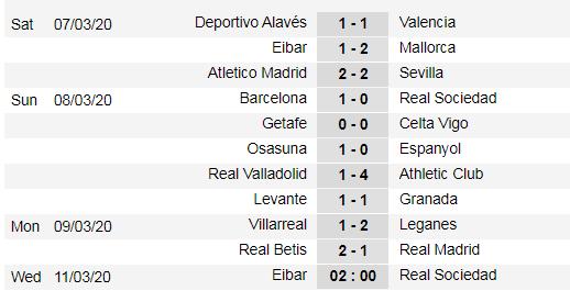 Xếp hạng giải La Liga, vòng 27, ngày 8-3: Căng thẳng cuộc đua Barca và Real Madrid ảnh 1