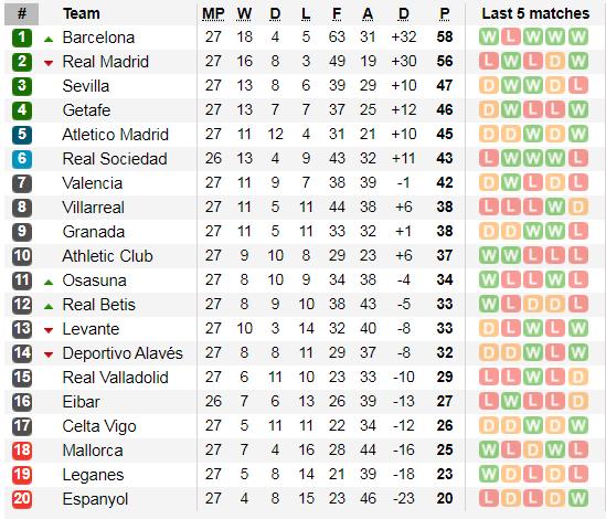 Xếp hạng giải La Liga, vòng 27, ngày 8-3: Căng thẳng cuộc đua Barca và Real Madrid ảnh 2
