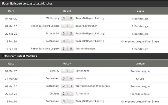 Leipzig – Tottenham (lượt đi 1-0): Gà trống dấn thân vào tử địa (Mới cập nhật) ảnh 4