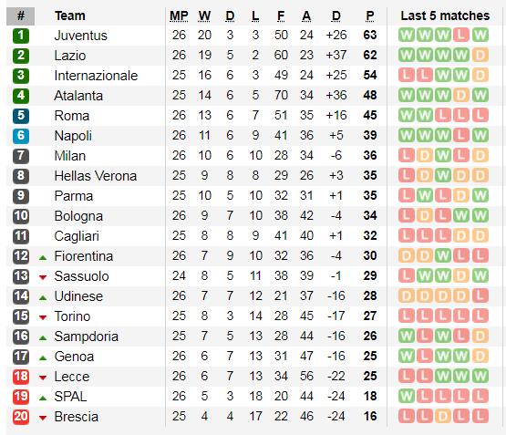 Xếp hạng giải Serie A, vòng 26: Thắng Inter Milan, Juventus chiếm lại ngôi đầu ảnh 2