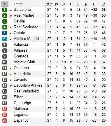 La Liga không hoàn tất mùa giải, ai sẽ dự Champions League và Europa League? ảnh 1