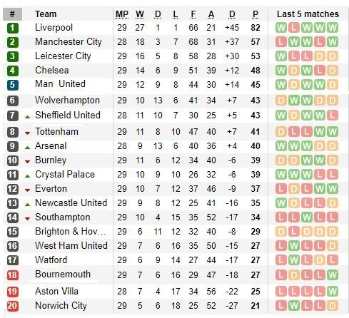 Man United muốn vô địch, tốp 4 là không đủ! ảnh 1