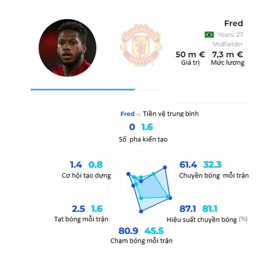 Fred tự tin Bruno Fernandes sẽ giúp anh ghi nhiều bàn thắng ảnh 1