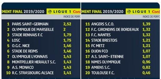 PSG chính thức đăng quang vô địch Ligue 1 2019-2020 ảnh 1