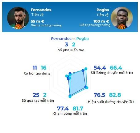 Solskjaer háo hức khi Paul Pogba đá cặp với Bruno Fernandes ảnh 1