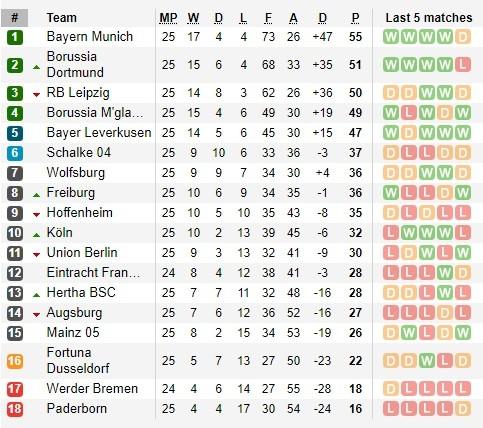 Bundesliga công bố lịch thi đấu 9 vòng cuối cùng ảnh 2