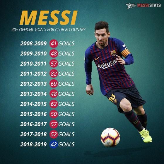 Messi đứng đầu nhưng Maradona ở một thế giới khác ảnh 1