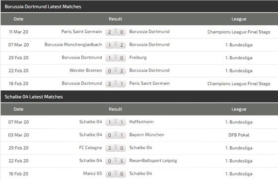 Borussia Dortmund – Schalke: Trận derby bất thường nhất trong lịch sử ảnh 3