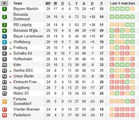 Haaland tỏa sáng khi Dortmund đè bẹp Schalke 4-0 ảnh 1