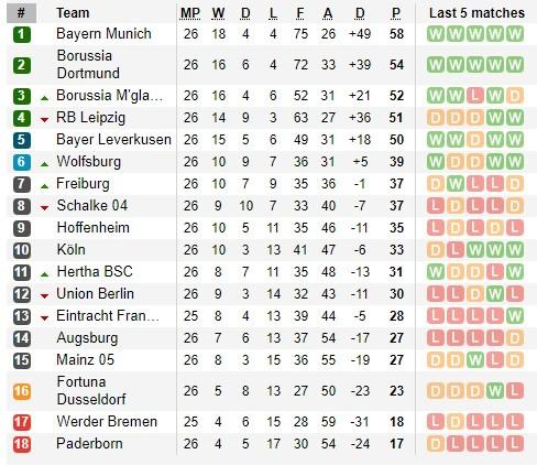 Lịch thi đấu Bundesliga ngày 23-5, vòng 27: Bayern thong dong, Dortmund lại vất vả ảnh 3