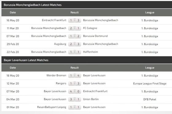 Dự đoán Borussia Monchengladbach – Leverkusen: Kai Havertz đổi vận trận derby sông Rhin ảnh 3