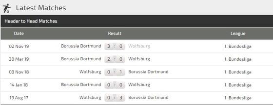 Dự đoán Wolfsburg - Borussia Dortmund: Jadon Sancho trở lại, Vàng đen nổ súng  ảnh 2
