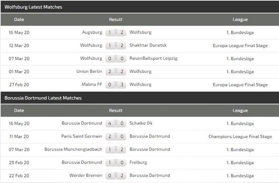 Dự đoán Wolfsburg - Borussia Dortmund: Jadon Sancho trở lại, Vàng đen nổ súng  ảnh 3