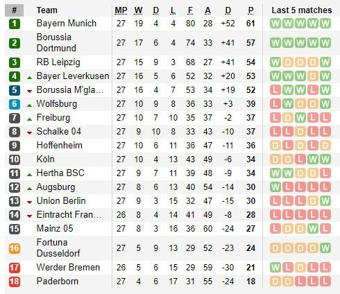 Dự đoán Dortmund – Bayern: Vàng đen quyết thắng Hùm xám ảnh 3