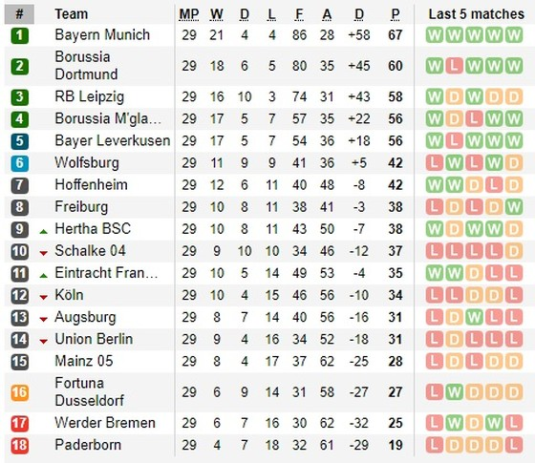 Lịch thi đấu Bundesliga ngày 6-6 (vòng 30): Cuộc chiến gianh ngôi á quân giữa Dortmund và Leipzig  ảnh 1