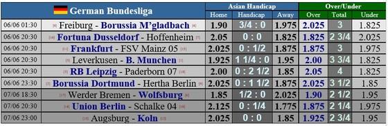 Lịch thi đấu Bundesliga ngày 6-6 (vòng 30): Cuộc chiến gianh ngôi á quân giữa Dortmund và Leipzig  ảnh 2