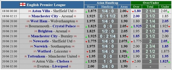 Lịch thi đấu Premier League trận đá bù ngày 18-6, Man City đại chiến Arsenal ảnh 2