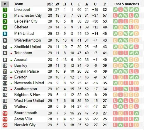 Lịch thi đấu Premier League trận đá bù ngày 18-6, Man City đại chiến Arsenal ảnh 1
