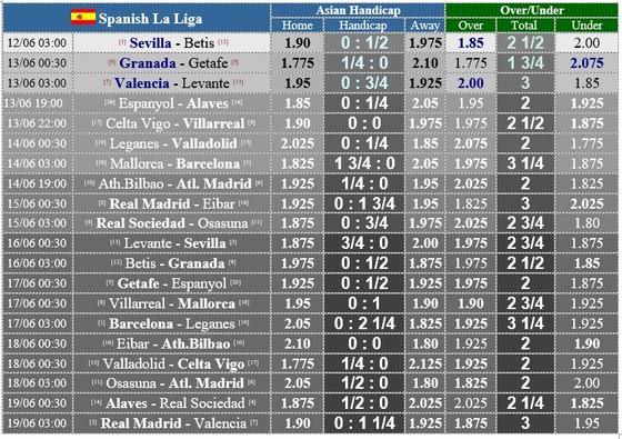 Lịch thi đấu La Liga vòng 28, ngày 12-6, Barcelona quyết thắng ảnh 1