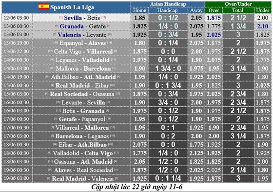 Lịch thi đấu La Liga vòng 28, ngày 12-6, Barcelona và Real Madrid trở lại cuộc đua (mới cập nhật) ảnh 1