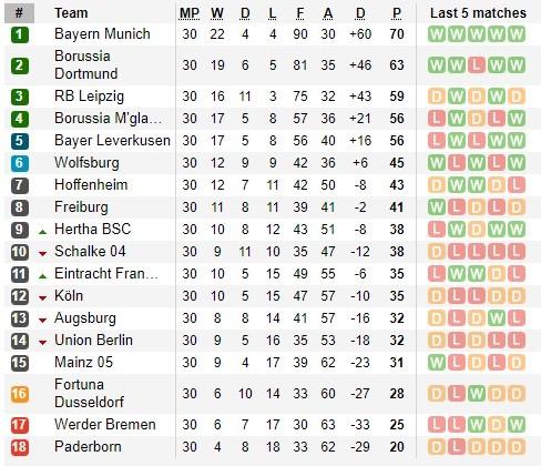 Lịch thi đấu Bundesliga vòng 31, ngày 13-6, Bayern thiết lập trật tự bóng đá Đức ảnh 2
