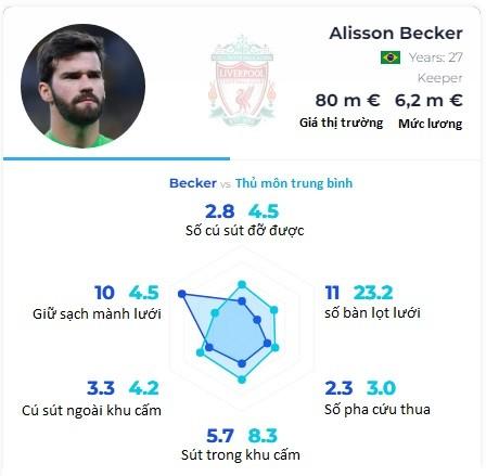 Ở Liverpool, Alisson còn quan trọng hơn Van Dijk ảnh 1