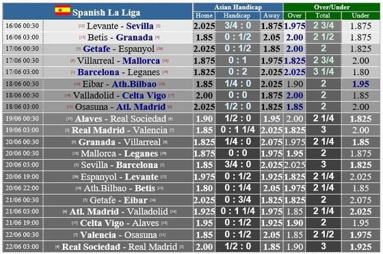 Lịch thi đấu La Liga vòng 29, ngày 16-6, đại giá bứt tốp ảnh 1