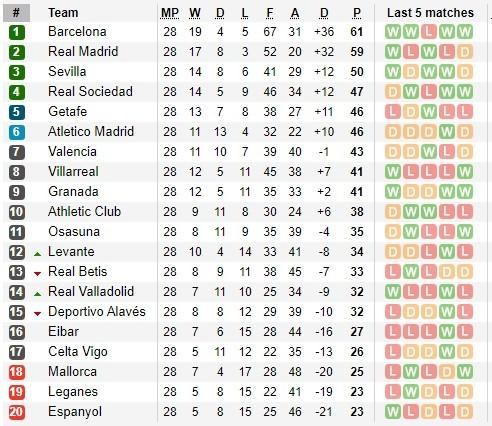Lịch thi đấu La Liga vòng 29, ngày 16-6, đại giá bứt tốp ảnh 2