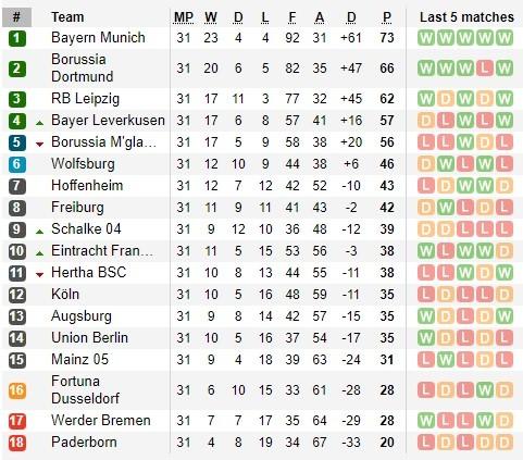 lịch thi đấu Bundesliga ngày 16-6, vòng 32, Bayern đăng quang ảnh 2