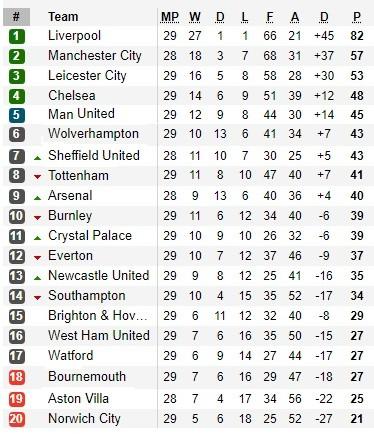 Lịch thi đấu Ngoại hạng Anh ngày 18-6, Man City quyết vùi dập Arsenal ảnh 2