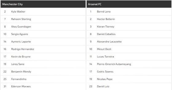 Manchester City – Arsenal: Guardiola bác bỏ cuộc chiến với Arteta ảnh 1
