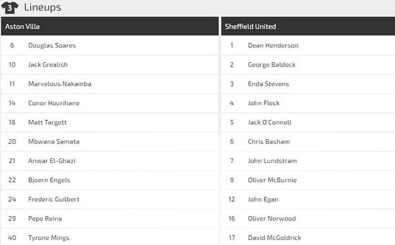 Dự đoán Aston Villa – Sheffield United: Máu lửa cuộc chiến sống còn ảnh 1
