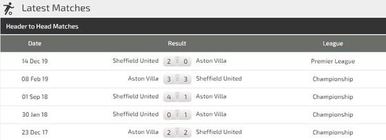 Dự đoán Aston Villa – Sheffield United: Máu lửa cuộc chiến sống còn ảnh 2