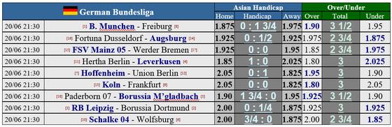 Lịch thi đấu Bundesliga vòng 33, ngày 20-6: Dortmund đại chiến Leipzig ảnh 1