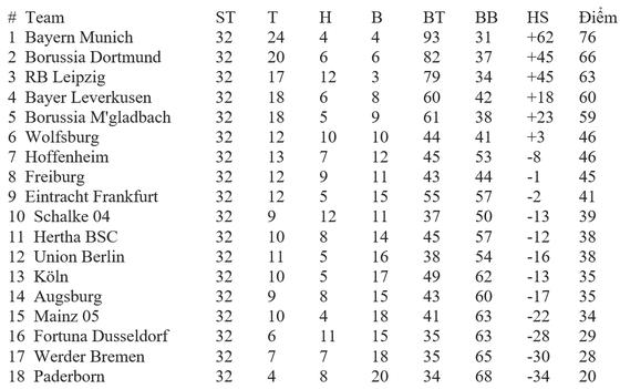 Lịch thi đấu Bundesliga vòng 33, ngày 20-6: Dortmund đại chiến Leipzig ảnh 2