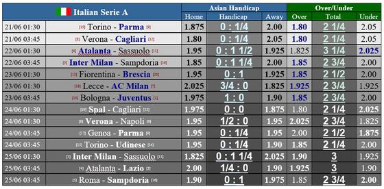 Lịch thi đấu Serie A ngày 20-6: Cuộc chạy đua Juventus - Lazio ảnh 1